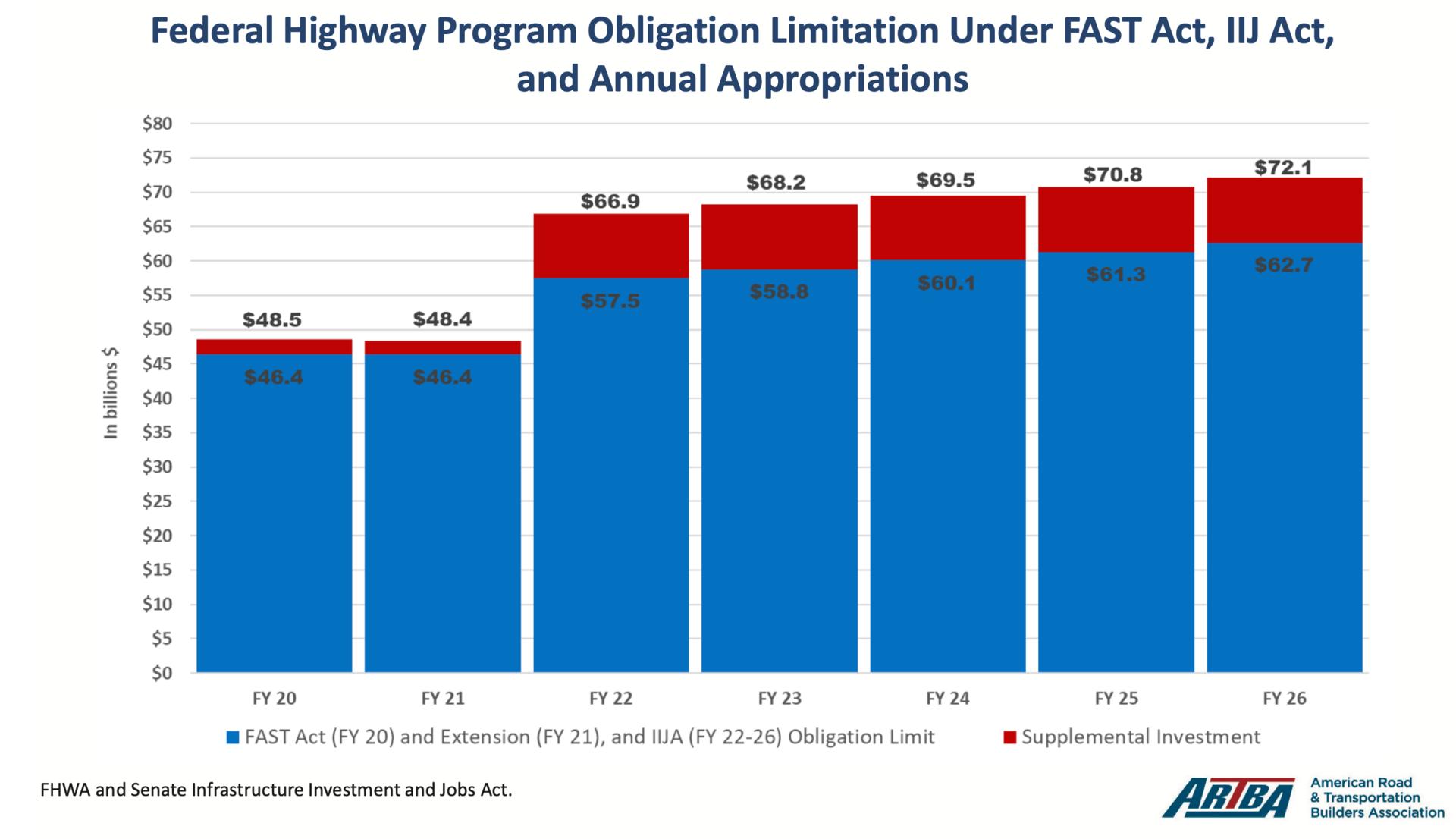 Infrastructure bill highway funding increase